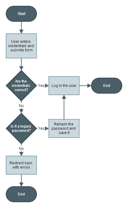 Upgrading legacy passwords flowchart